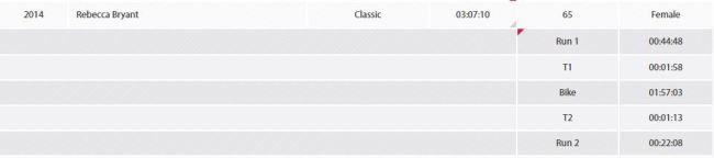 My London Duathlon 2014 results